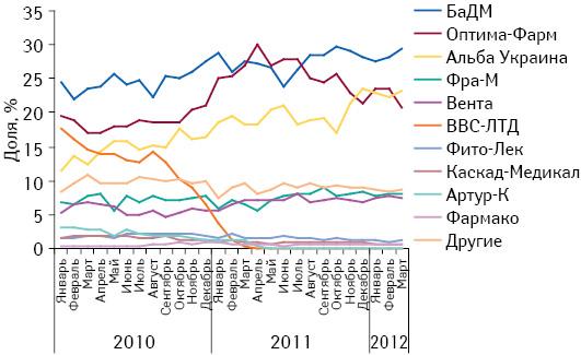 Динамика удельного веса топ-10 дистрибьюторов вобщем объеме поставок лекарственных средств ваптечные учреждения вянваре 2010 — марте 2012 г.