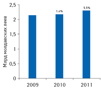 Объем фармацевтического рынка Молдовы в2009–2011 гг.