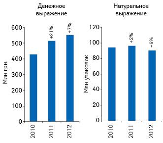 Динамика аптечных продаж лекарственных средств, вошедших вперечень, вденежном инатуральном выражении поитогам I кв. 2010–2012 гг. суказанием темпов прироста/убыли посравнению саналогичным периодом предыдущего года