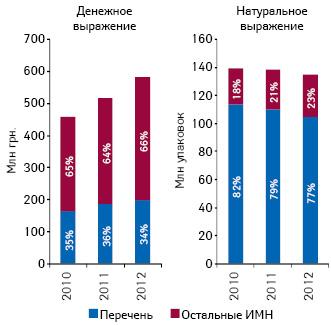 Удельный вес изделий медицинского назначения (ИМН), вошедших вперечень, вобщем объеме аптечного рынка ИМН вденежном инатуральном выражении поитогам I кв. 2010–2012 гг.