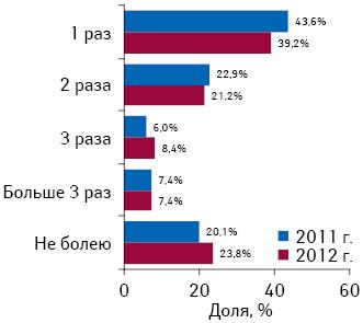 Частота простудных заболеваний, перенесенных респондентами восенне-зимний период в2011 и2012 г.