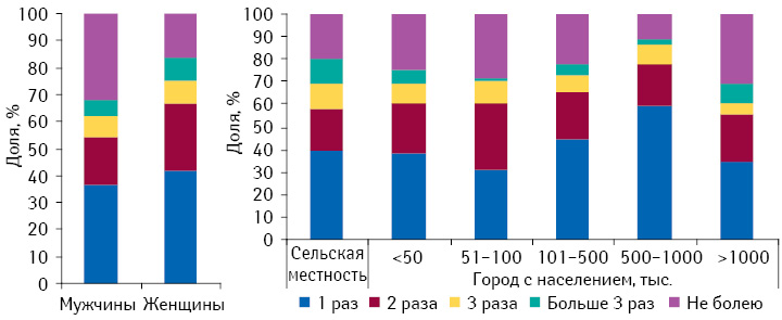 Частота простудных заболеваний, перенесенных респондентами восенне-зимний период, вразрезе гендерных различий ичисленности населения в2012 г.