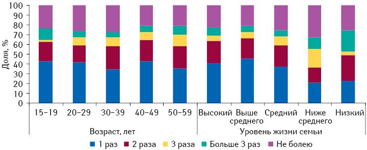 Частота простудных заболеваний, перенесенных респондентами восенне-зимний период, вразрезе возрастных категорий иуровня жизни семьи в2012 г.
