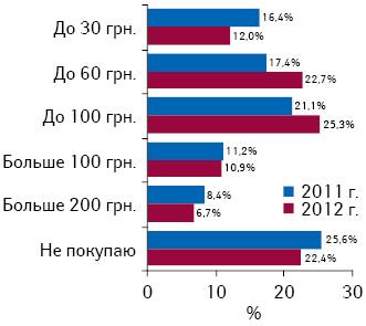 Сумма, которую украинцы готовы потратить напротивовирусные ипротивогриппозные препараты в2011 и2012 г.