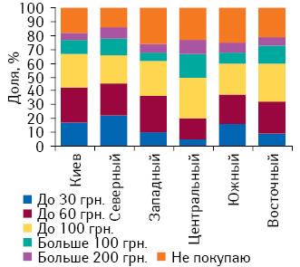 Сумма, которую украинцы готовы потратить напротивовирусные ипротивогриппозные препараты, вразрезе регионов Украины