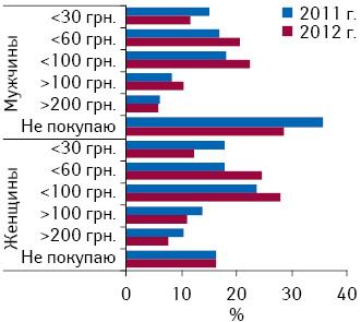 Сумма, которую украинцы готовы потратить напротивовирусные ипротивогриппозные препараты, вразрезе гендерного признака в2011 и2012 г.