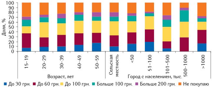 Сумма, которую украинцы готовы потратить напротивовирусные ипротивогриппозные препараты, вразрезе городов сразличной численностью населения ивозрастной категории