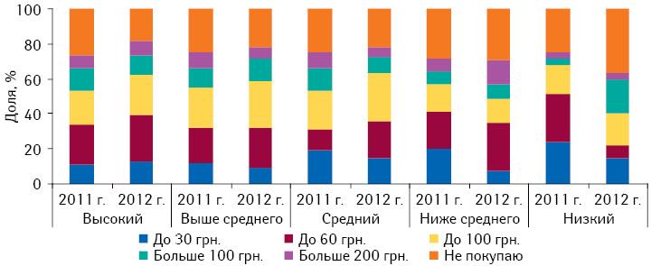 Сумма, которую украинцы готовы потратить напротивовирусные ипротивогриппозные препараты, вразрезе уровня жизни населения в2011 и2012 г.