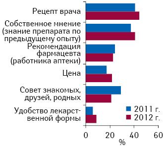 Определяющие для респондентов критерии при покупке противовирусных препаратов в2011 и2012 г.