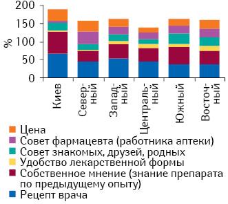 Определяющие критерии при покупке противовирусных препаратов вразрезе регионов Украины в2012 г. (респонденты могли выбрать несколько вариантов ответов)