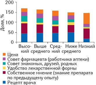 Определяющие критерии при покупке противовирусных препаратов вразрезе уровня жизни семьи в2012 г. (респонденты могли выбрать несколько вариантов ответов)