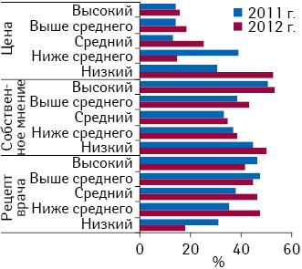 Важность таких определяющих факторов при покупке противовирусных препаратов, как рецепт врача, собственное мнение ицена, для респондентов в2011 и2012 г.
