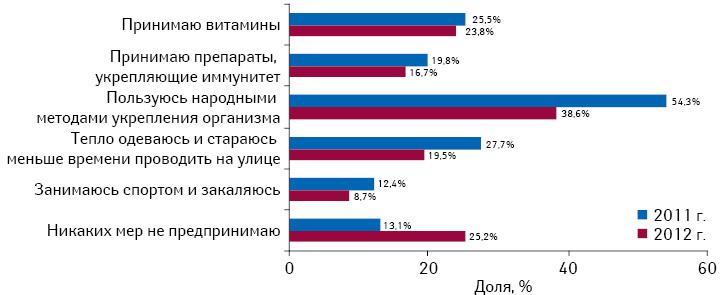 Профилактические меры, предпринимаемые респондентами для предотвращения заболеваемости восенне-зимний период в2011 и2012 г.