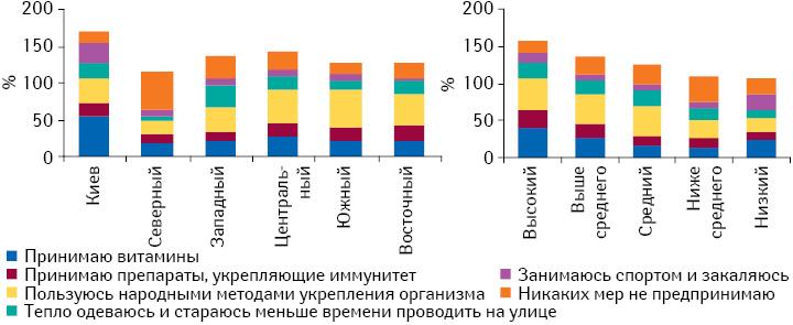 Профилактические меры, предпринимаемые респондентами для предотвращения заболеваемости восенне-зимний период вразрезе регионов иуровня жизни семьи