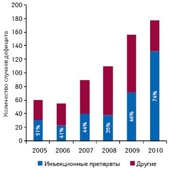 Количество зафиксированных случаев дефицита лекарственных средств вСША в2005–2010 гг. суказанием доли инъекционных препаратов
