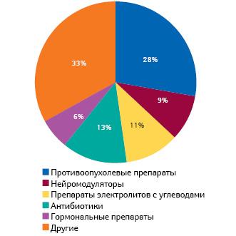 Структура случаев дефицита лекарственных средств потерапевтическим направлениям, зафиксированных с1 января 2010 г. по26 августа 2011 г.