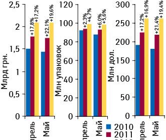 Объем аптечных продаж лекарственных средств вденежном инатуральном выражении, а также долларовом эквиваленте вапреле–мае 2010–2012 гг. суказанием темпов прироста посравнению саналогичным периодом предыдущего года