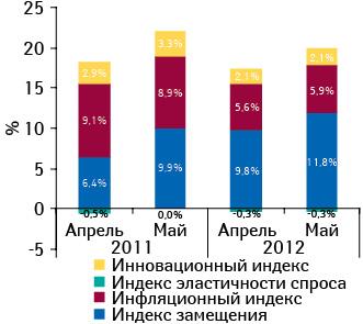 Индикаторы прироста/убыли объема аптечных продаж лекарственных средств вденежном выражении поитогам апреля–мая 2011–2012 гг. посравнению саналогичным периодом предыдущего года