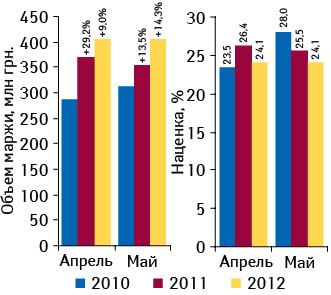 Динамика аптечной маржи поитогам апреля–мая 2010–2012 гг. исредней наценки за аналогичный период 2011–2012 гг.