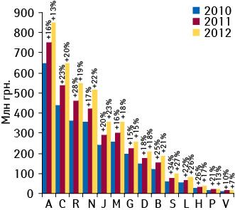 Объем аптечных продаж лекарственных средств вразрезе АТС-классификации 1-го уровня вденежном выражении поитогам апреля–мая 2010–2012 гг. посравнению саналогичным периодом предыдущего года
