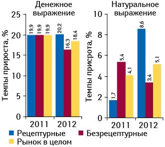 Темпы прироста/убыли объема аптечных продаж рецептурных ибезрецептурных лекарственных средств вденежном инатуральном выражении поитогам апреля–мая 2012 г. посравнению саналогичным периодом предыдущего года