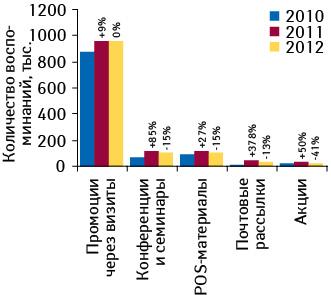 Количество воспоминаний специалистов здравоохранения о различных видах промоции лекарственных средств поитогам апреля–мая 2010–2012 гг. суказанием темпов прироста/убыли посравнению саналогичным периодом предыдущего года