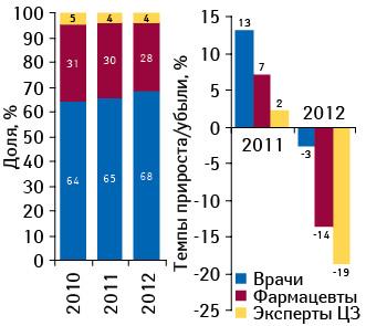 Структура воспоминаний специалистов здравоохранения о промоциях лекарственных средств поитогам апреля–мая 2010–2012 гг., а также темпы их прироста/убыли посравнению саналогичным периодом предыдущего года