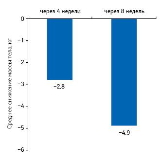 Средний показатель уменьшения массы тела участников исследования