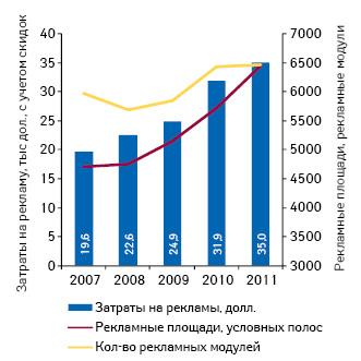 Динамика показателей рынка рекламы, размещенной вспециализированных печатных изданиях (2007–2011 гг.)