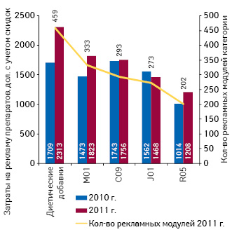 Категории препаратов, активно рекламировавшихся вспециализированных изданиях для врачей ифармацевтов в2011 г.