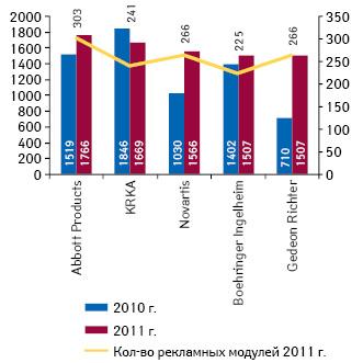 Компании-производители, активно размещавшие рекламу препаратов вспециализированных изданиях в2011 г.