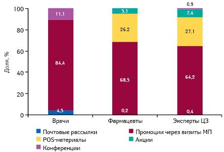 Удельный вес количества воспоминаний специалистов здравоохранения о различных видах промоции лекарственных средств поитогам I кв. 2012 г.