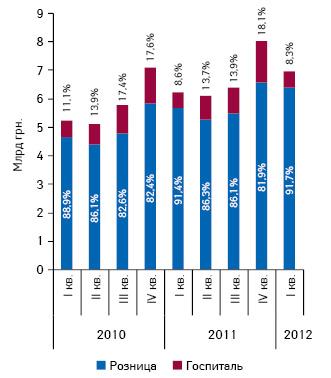 Динамика объема розничных продаж лекарственных средств, а также госпитальных закупок вденежном выражении вI кв 2010 — I кв. 2012 г. суказанием доли сегментов вобщей структуре рынка лекарственных средств
