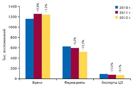 Количество воспоминаний специалистов здравоохранения о различных видах промоции лекарственных средств поитогам I кв. 2010–2012 гг. суказанием темпов прироста посравнению сI кв. предыдущего года