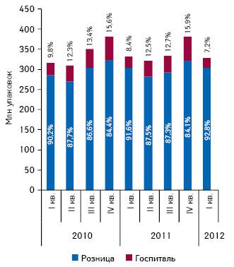 Динамика объема розничных продаж лекарственных средств, а также госпитальных закупок внатуральном выражении вI кв 2010 — I кв. 2012 г. суказанием доли сегментов вобщей структуре рынка лекарственных средств