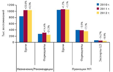 Количество воспоминаний специалистов здравоохранения о промоциях МП поитогам I кв. 2010–2012 гг. суказанием темпов прироста посравнению спредыдущим годом, а также динамика количества назначений/рекомендаций врачей ифармацевтов