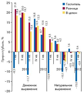 Темпы прироста/убыли объема розничных продаж лекарственных средств, а также госпитальных закупок внатуральном выражении вI кв. 2011 — I кв. 2012 г. посравнению саналогичным периодом предыдущего года