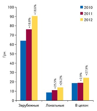 Средневзвешенная стоимость лекарственных средств локального изарубежного производства поитогам I кв. 2010–2012 гг. суказанием прироста/убыли посравнению саналогичным периодом предыдущего года