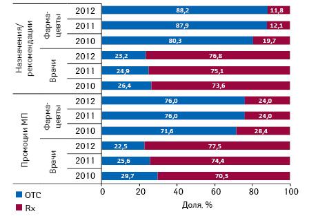 Структура воспоминаний врачей ифармацевтов о промоции МП рецептурных ибезрецептурных лекарственных средств, а также назначений/рекомендаций поитогам I кв. 2010–2012 гг.