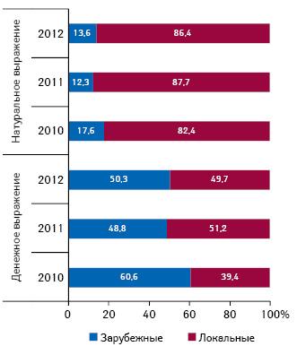 Удельный вес лекарственных средств зарубежного иотечественного производства вобщем объеме госпитальных закупок вденежном инатуральном выражении вI кв. 2010 — 2012 гг.