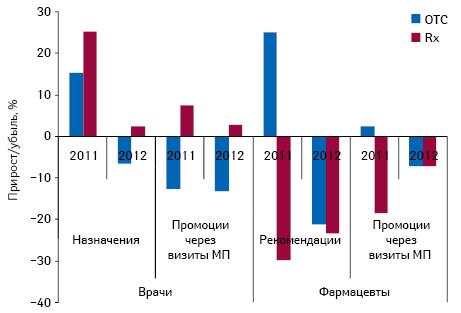Helicopter View: промоция лекарственных средств вI кв. 2012 г.