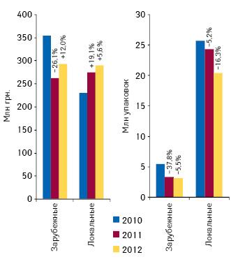 Динамика объема госпитальных закупок лекарственных средств локального изарубежного производства поитогам I кв. 2010–2012 гг. суказанием прироста/убыли посравнению саналогичным периодом предыдущего года