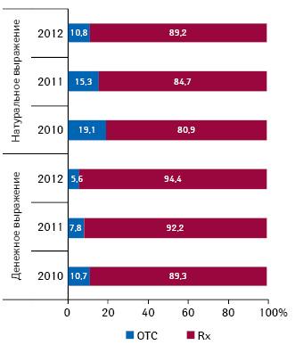 Удельный вес рецептурных ибезрецептурных лекарственных средств вобщем объеме госпитальных закупок вденежном инатуральном выражении вI кв. 2010 — I кв. 2012 г.