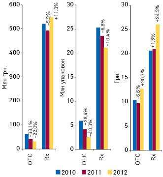 Динамика объема госпитальных закупок рецептурных ибезрецептурных лекарственных средств вденежном инатуральном выражении вI кв. 2010 — 2012 г. суказанием прироста/убыли посравнению саналогичным периодом предыдущего года