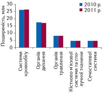 Найбільш поширені за абсолютними показниками вУкраїні класи хвороб та нозології (2010–2011 рр.)