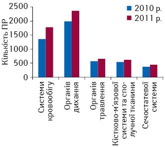 Кількість ПР, що виникли при лікуванні найбільш поширених за абсолютними показниками вУкраїні хвороб та нозологій (2010–2011 рр.)