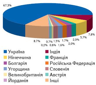 Обсяги продажу лікарських засобів (частка) у натуральному вираженні залежно від країни-виробника (2011 р.)