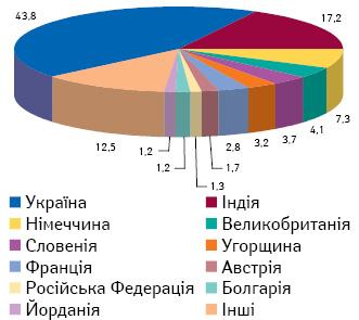 Розподіл випадків ПР лікарських засобів залежно від країни-виробника (2011 р.)