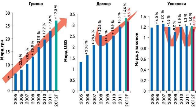 Объем аптечных продаж лекарственных средств вденежном инатуральном выражении, а также долларовом эквиваленте поитогам 2005–2011 гг., а также прогноз на2012 г.