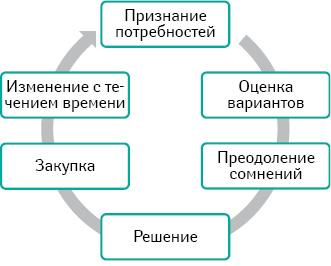Круговорот госпитальных продаж (процесс закупки спозиции Клиента)